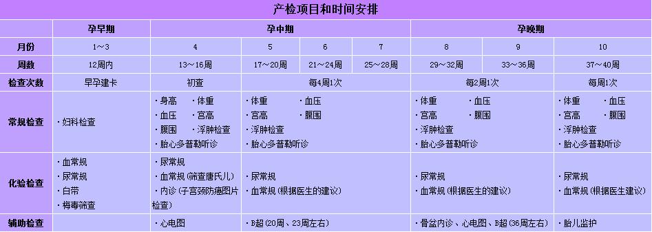 产前检查时间表_产前检查项目有哪些?